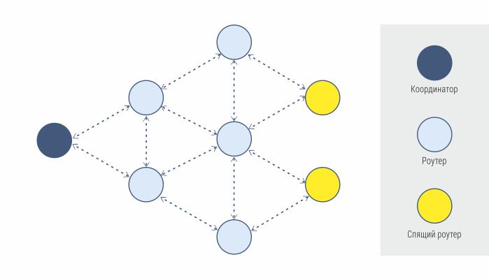 Mesh-сеть